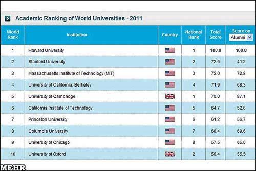 جدیدترین رتبه بندی دانشگاههای جهان